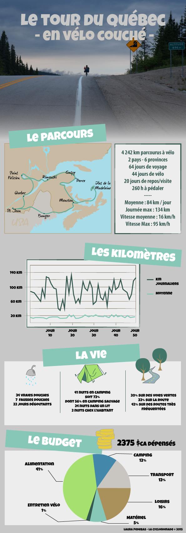 Infographie du Tour du Québec à vélo