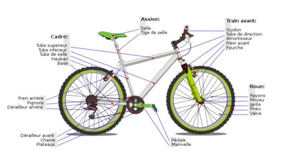 anatomie du vélo - cyclotourisme - la cyclonomade - lexique de mécanique vélo - vocabulaire vélo
