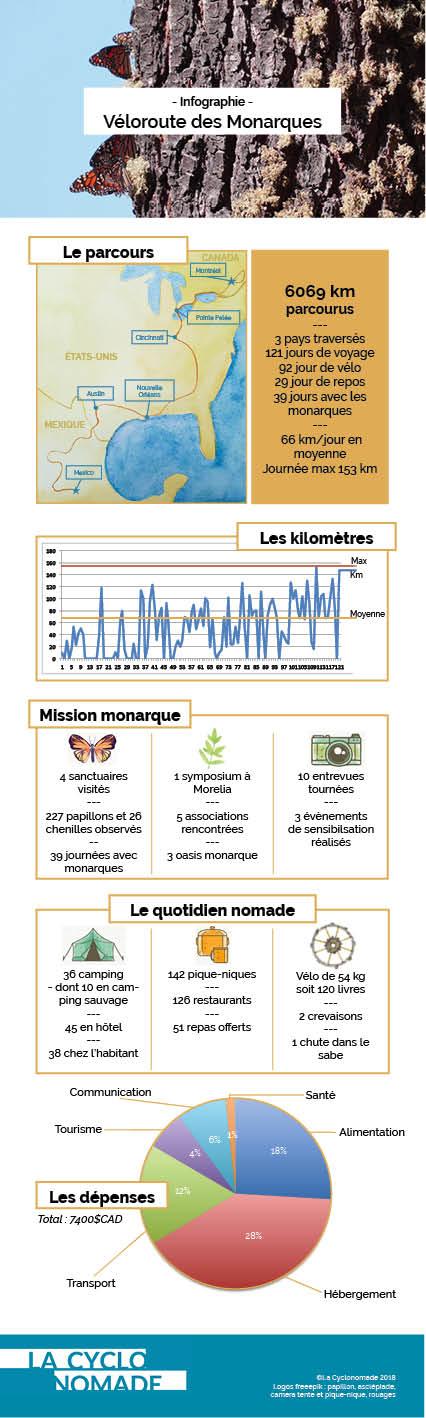 véloroute des monarques en chiffres clés - infographie - véloroute des monarques - chiffres clés - cyclotourisme - km/j - la cyclonomade - voyager à vélo
